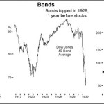 Financial Paralells to 1929 Stock Market